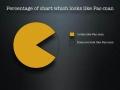 Pac Man Chart